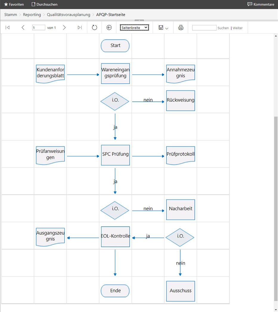 Qualitätsvorausplanung: Prozesse mit PDAP8 koordinieren