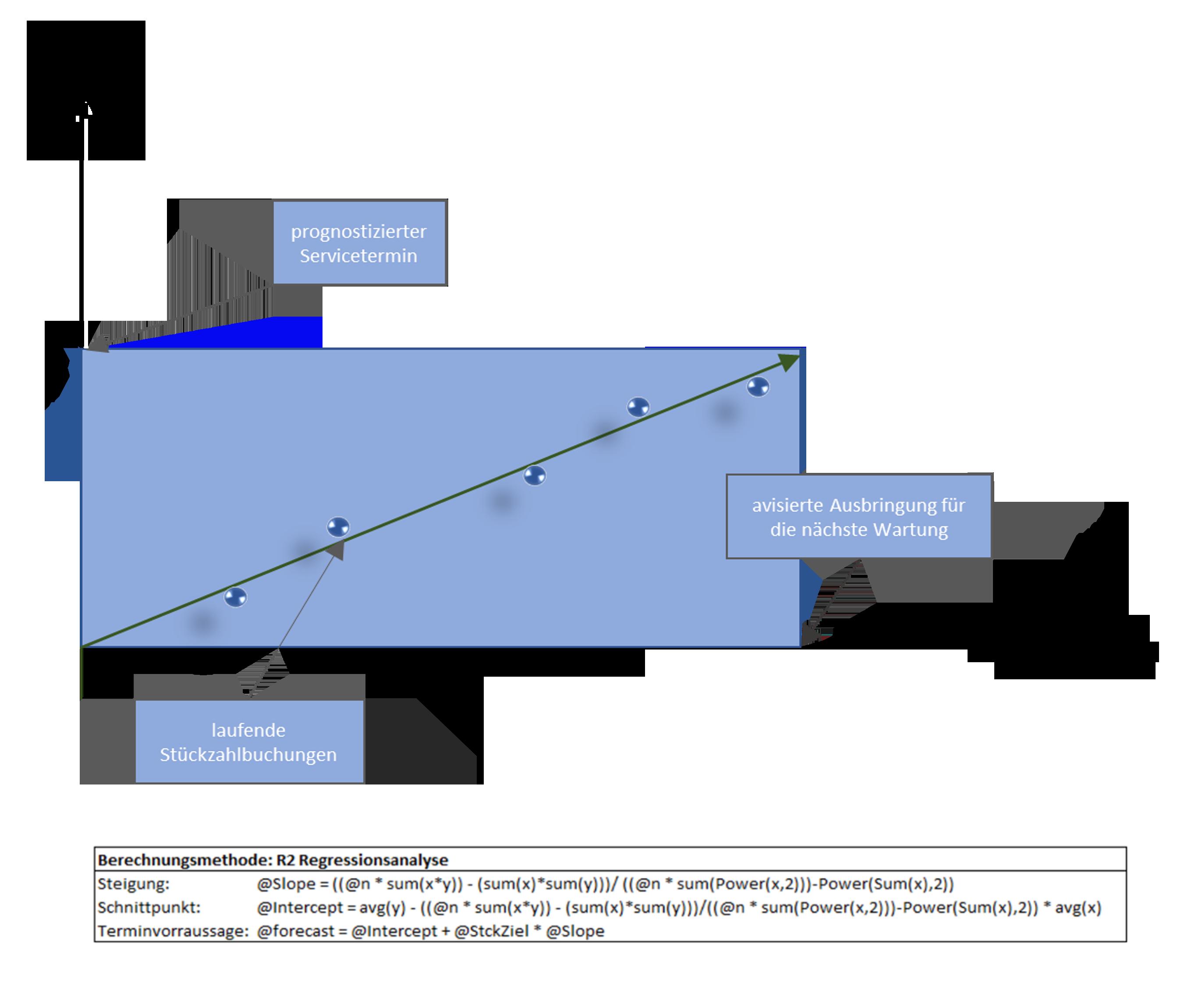 Prüf- und Betriebsmittel: Wartung berechnen