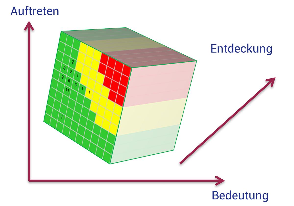 Risk Cube zur Qualitätsvorausplanung