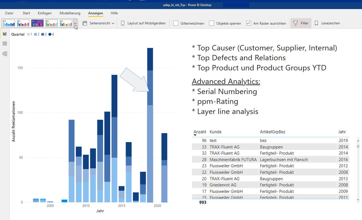 Datenanalyse mit BI & Analytics