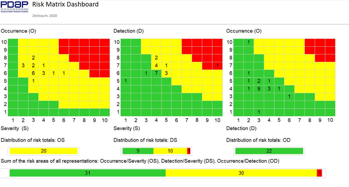 Digitalisierung: Dashboard für Risk Assessment & Risk Management Matrix